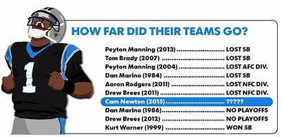 Newton Cam Nfl Five History Success Qb