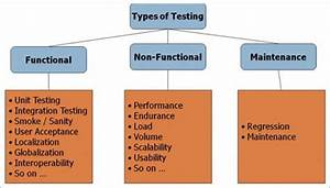 Practical Software Testing Qa Process Flow  Requirements