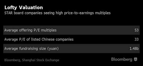 Trading Frenzy Grips China's New Stock Venue After Big IPO ...