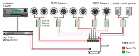 What The Difference Between Two Audio Systems Leviton