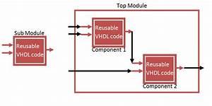 Vhdl Component And Port Map Tutorial