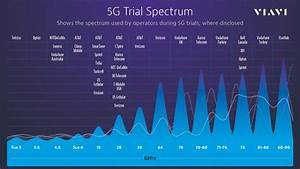 25 Mobile Operators Already Testing  U201c5g U201d Technology  5g