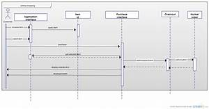 Online Shopping   Sequence Diagram  Uml