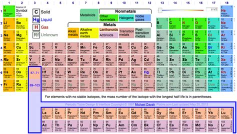 what does open table mean periodic table database chemogenesis