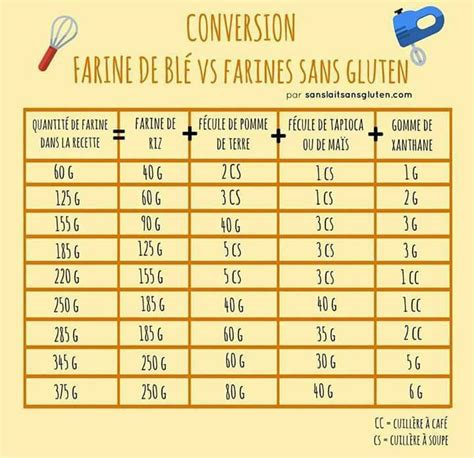 tableau conversion cuisine tableau conversion farine de blé vs farines sans gluten