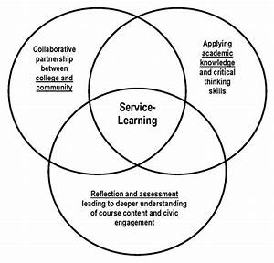 Service And Online Learning
