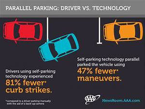 Self-parking cars infographic-Facebook - AAA Exchange