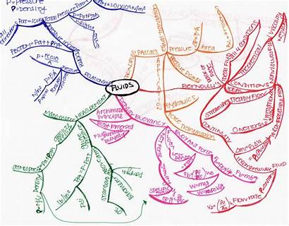 Idea Mapping Maps Physics Map Ap Examples