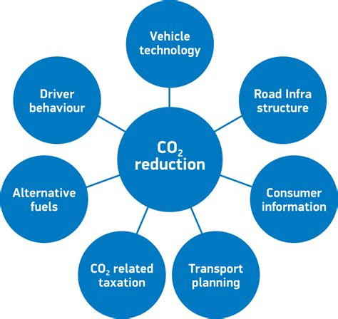 2012 Automotive Sustainability Report Smmt