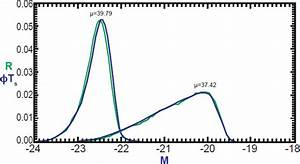 New Method to Assess the Luminosity Function of Galaxies ...