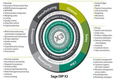sage enterprise management  life sciences