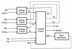 Solved  Show All The Steps Clearly  The Block Diagram For