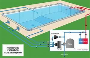 Comment Réamorcer Une Pompe De Piscine : comment fonctionne la filtration d 39 une piscine maison ~ Dailycaller-alerts.com Idées de Décoration