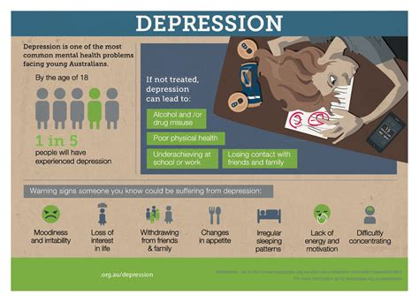 Infographic Mental Health Depression Anxiety