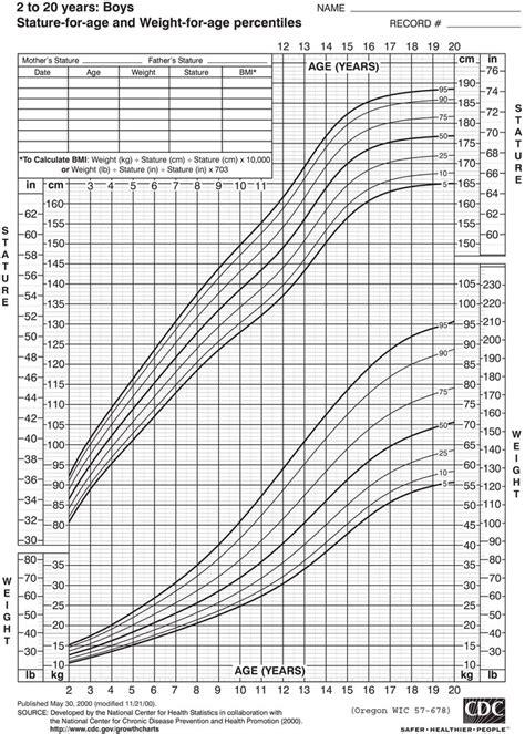 growth chart boys   years    link  oregon wic