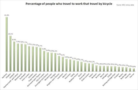 Cyclists In The City In Hackney, More People Who Travel