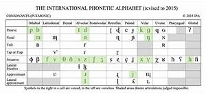 94 Phonetic Alphabet Of French  Of Phonetic French