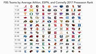 Ranking All 130 College Football Teams For 2017 Houston