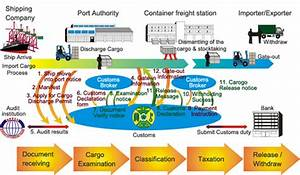 Air Cargo Process Flow Chart Customs Clearance