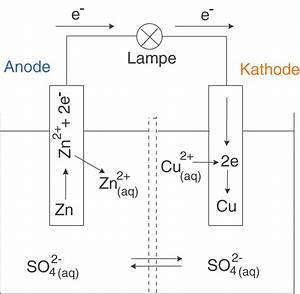 Galvanisches Element Spannung Berechnen : standardwasserstoffelektrode elektrochemie chemie digitales schulbuch skripte ~ Themetempest.com Abrechnung