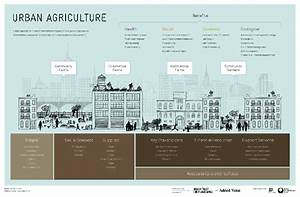 Design Trust Launches Urban Agriculture Data Collection ...