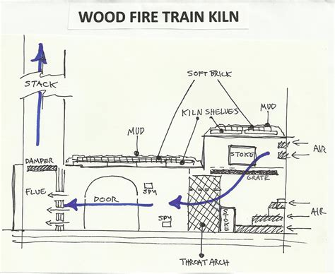 cmu  kiln construction jake allee wood fired train kilns