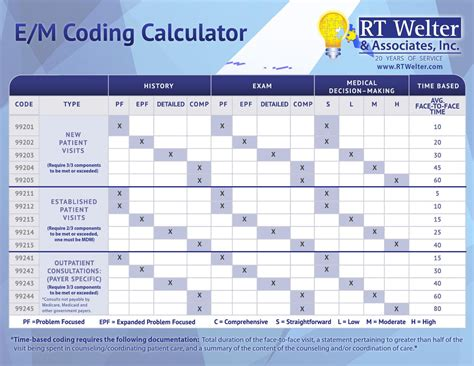 em coding calculator  rt welter associates issuu