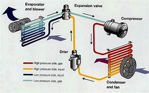 Pengetahuan Sistem Ac Mobil Komponen Dan Fungsinya