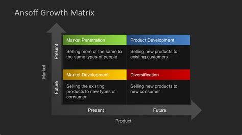 ansoff growth matrix template  powerpoint slidemodel