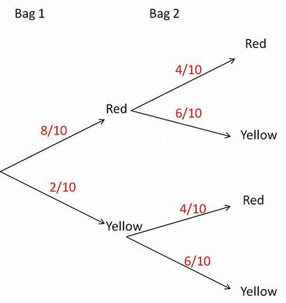 Tree Probability Diagrams Worksheet Fraction Diagram Answer