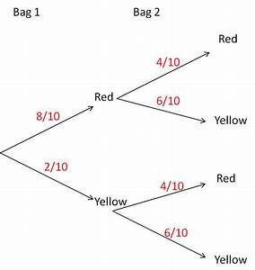 Probability Tree Diagrams  2  Worksheet
