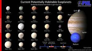 Planetas Habitáveis próximos da Terra