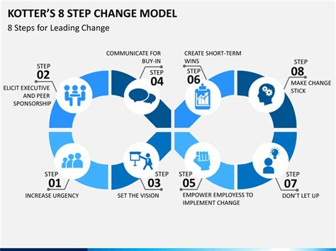 kotters  step change model powerpoint template