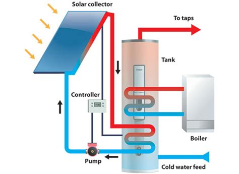 Solar Thermal Water Heating System Diagrams