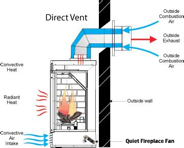 small squirrel cage fan quiet fireplace fans whisper quiet heat distribution