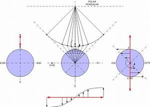 Foucault Pendulum Vector Diagrams