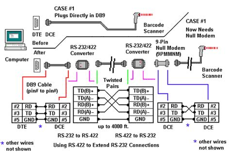 Converter Connections For Extending