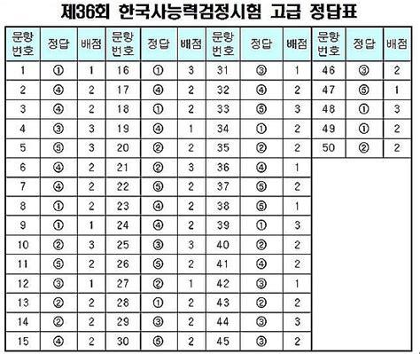 이 갤러리를 연관 갤러리로 추가한 갤러리. 제36회 한국사 36회 한국사능력검정시험 고급 정답 : 네이버 블로그
