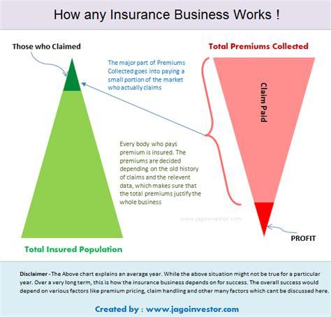 How Do Insurance Companies Make Money? Quora