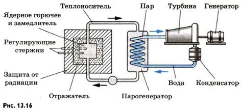 Принцип работы атомной электростанции. справка риа новости