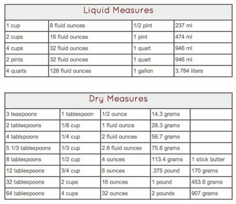 liquid measurement chart top 28 liquid measurements the busty baker downloadable charts measurement exploring math