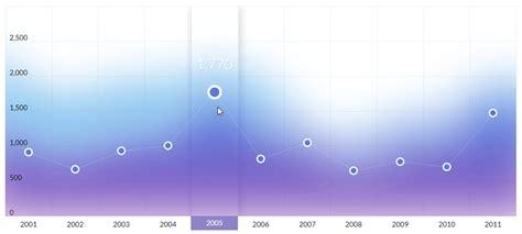 chart  map customization options amcharts