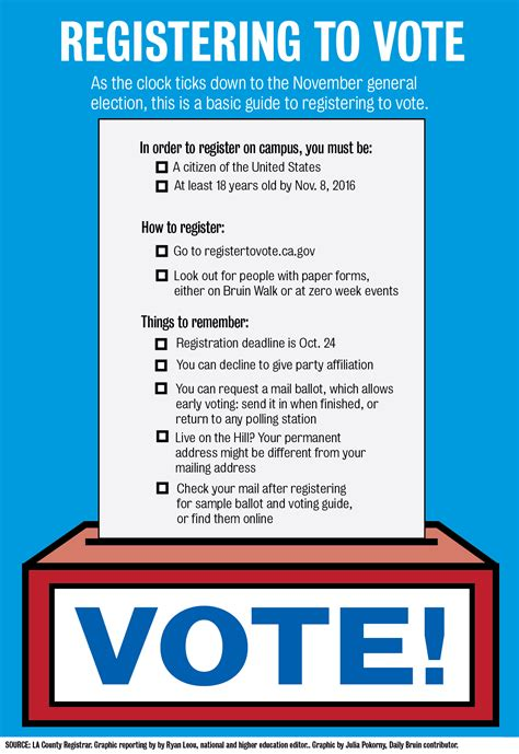 graphic guide  voter registration  campus daily bruin