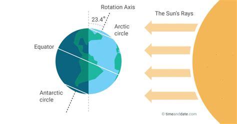 june solstice summer  winter solstice
