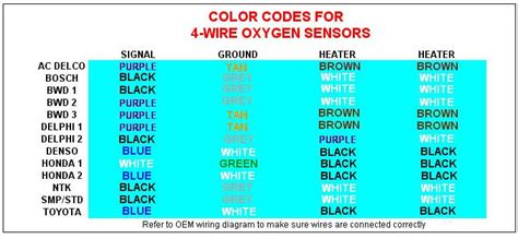 Ford Oxygen Sensor Wiring Color Code by Efie Circuit