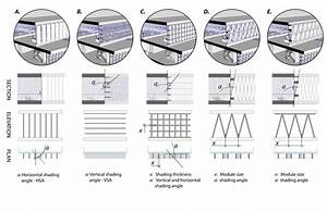 Main Designed Shading System Selected  A Vertical Louvres