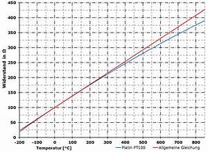 Pt100 Temperatur Berechnen Formel : widerstandsthermometer pt100 ~ Themetempest.com Abrechnung