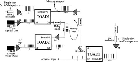 All Optical Regenerative Memory With Full Write Read