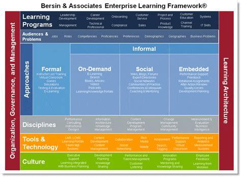 modernize corporate training  enterprise learning