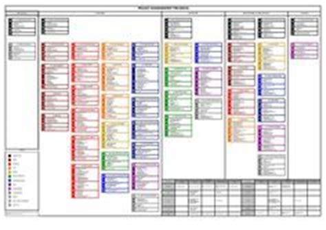 pmbok guide processes flow  edition pmp